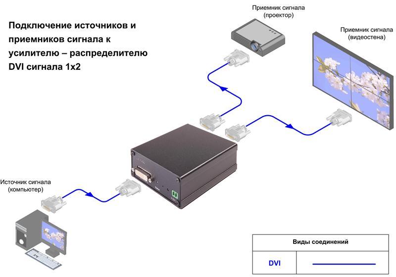 Схема подключения усилителя-распределителя DVI-SPD 1x2