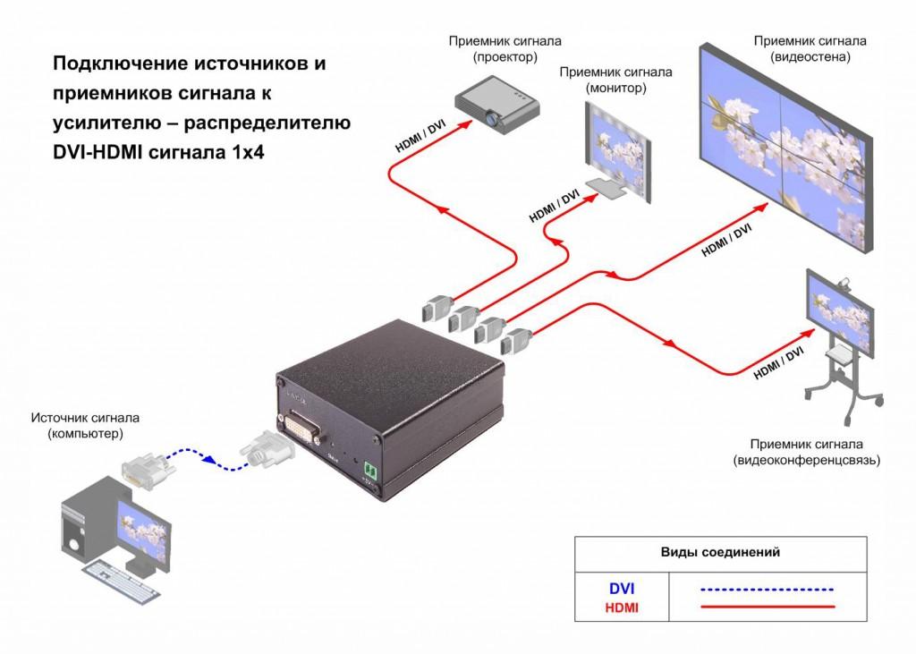 Схема подключения, AV Production, DVI-SPD 1x4H