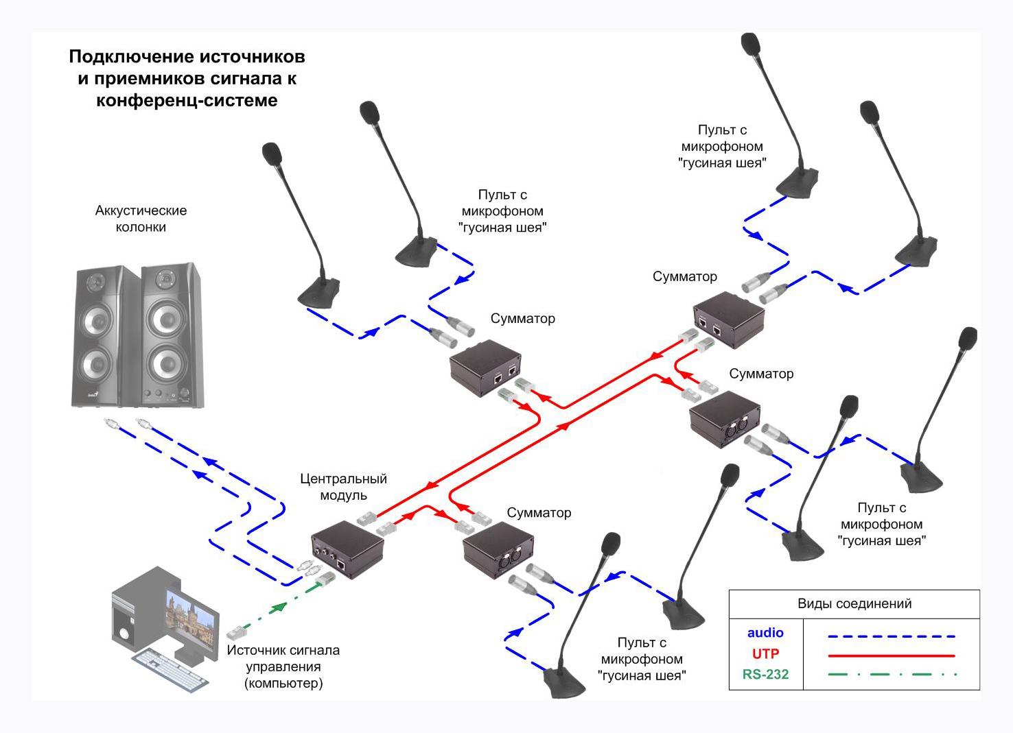 Схема подключения, AV Production, Центральный модуль, Конференц-система с фантомным питанием, MS-CS-D12PH