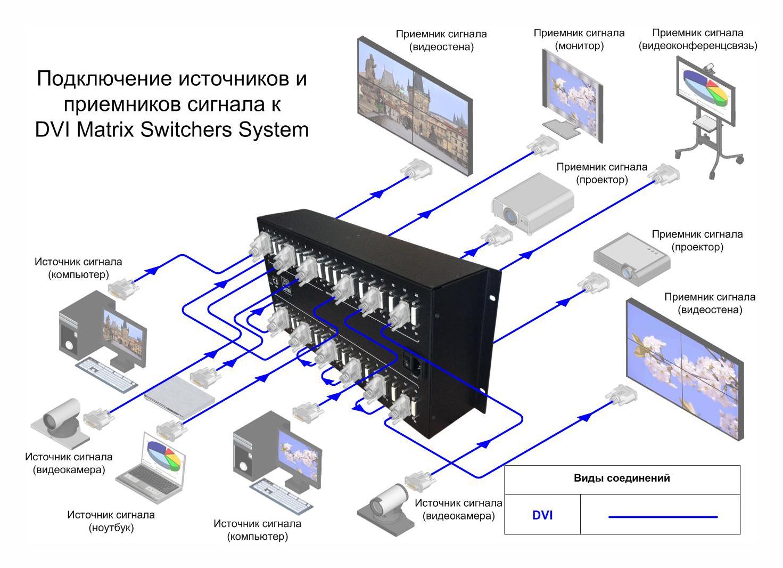 Схема подключения, матричный коммутатор, AV Production, MS-MD-12x12