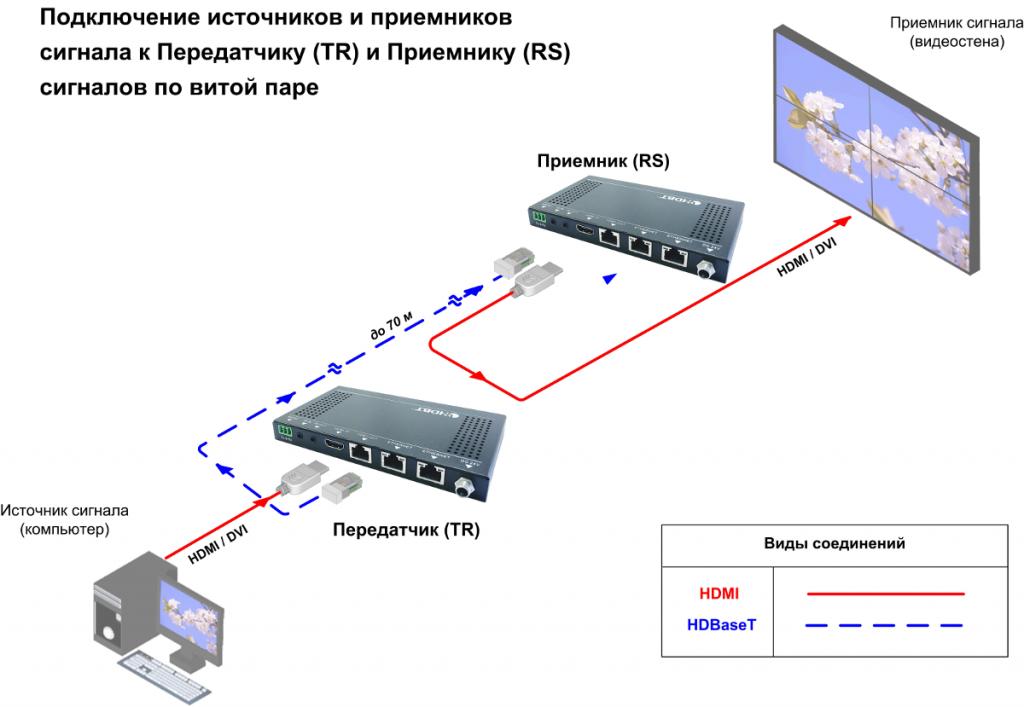 Схема подключения передатчик и приемник сигналов по витой паре HDMI-STP-TR-RS