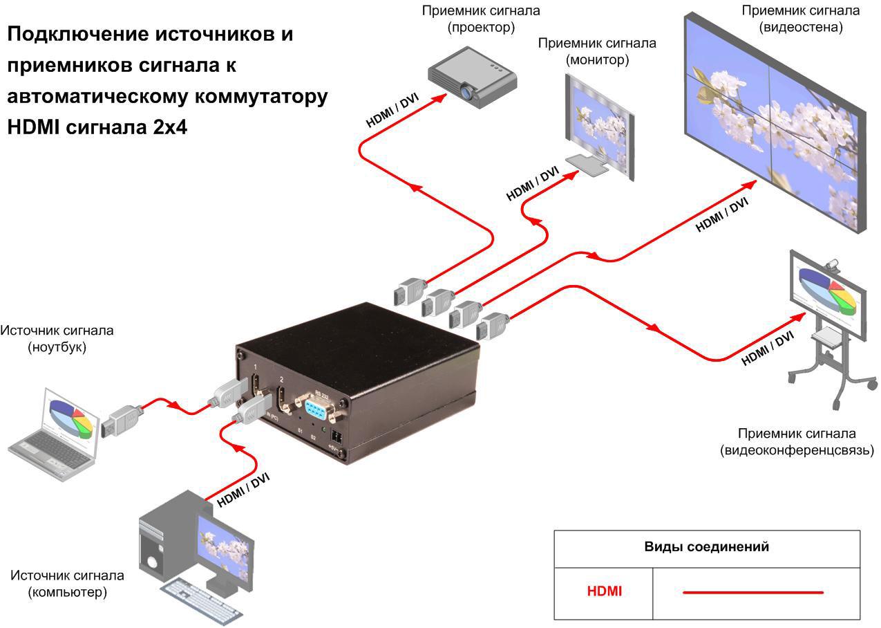 Схема подключения, автоматический коммутатор, HDMI, AV Production, HDMI-SW 2x4