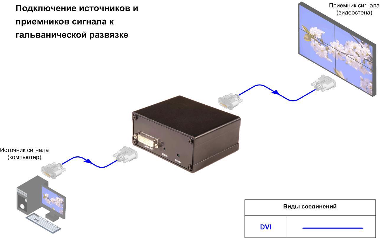 Схема подключения, Гальваническая развязка DVI-сигнала, AV Production, DVI-GIS-2