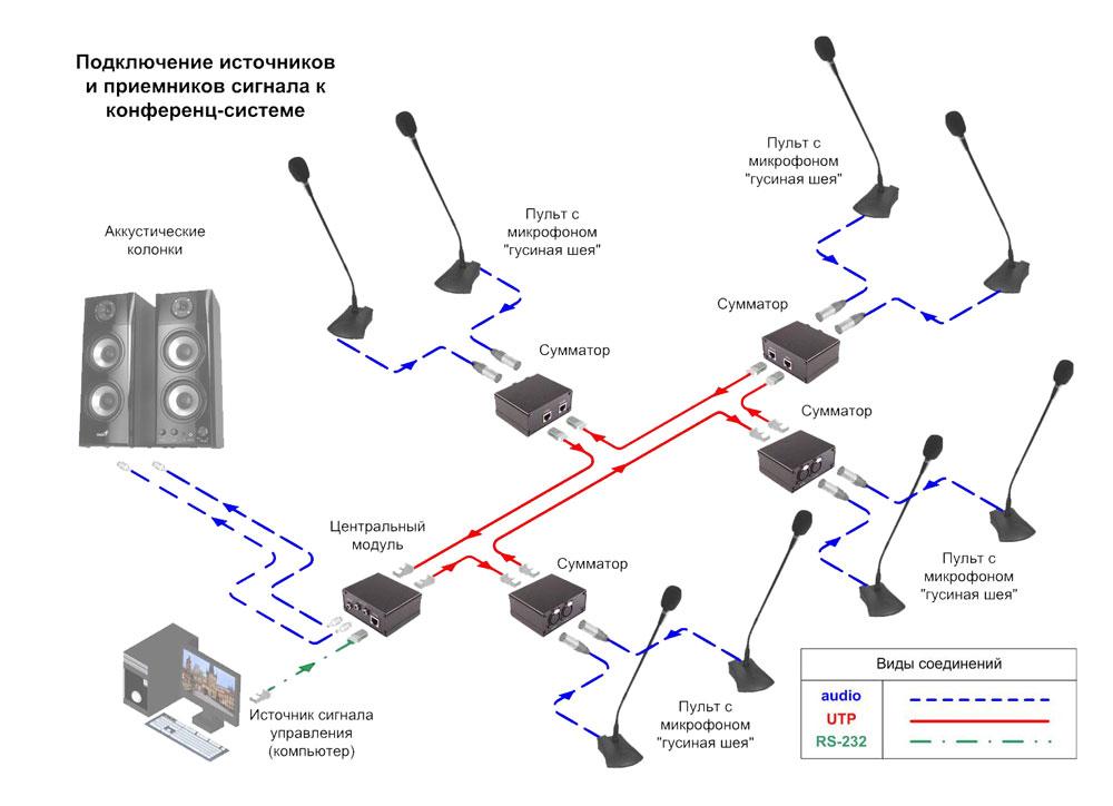 Cхема подключения сумматора конференц-системы AV Production MS-CS-D10PH