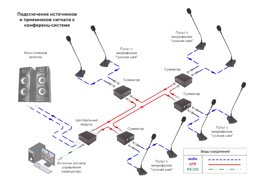 пульт конференц-системы, cхема подключения, AV Production, MS-CS-M10GS