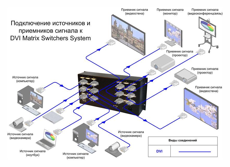 Матричный коммутатор, AV Production, DVI-SW 10x10 PRO