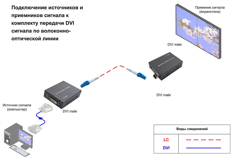 Схема подключения, Комплект передачи DVI сигнала по волоконно-оптической линии, AV Production, DVI-OPT-TR-RS