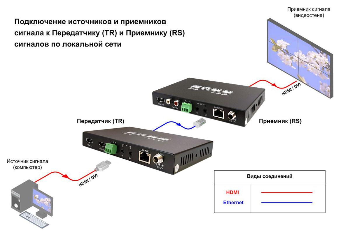 Схема подключения HDMI-STP-TR-RS-IP